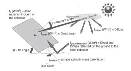 diagram explanation of how shading impacts solar radiation