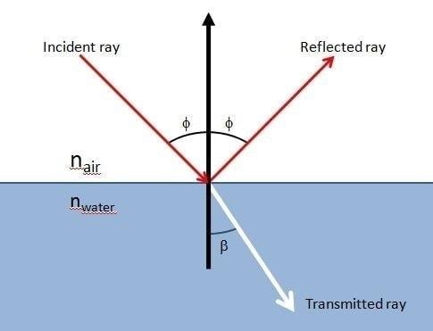 diagram explaining the snell law