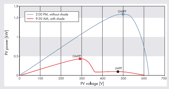 graph chart of how the shade affects the power of the solar panel