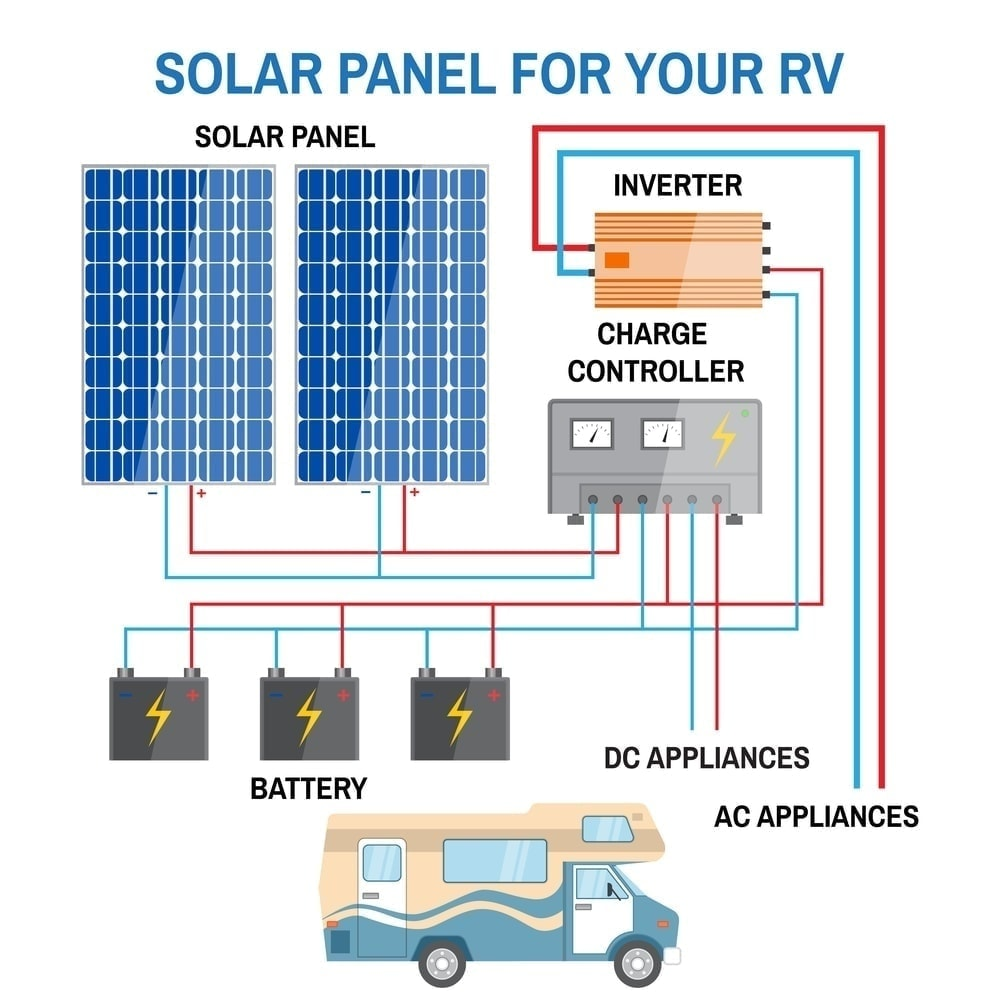 image to show how rv solar panels work