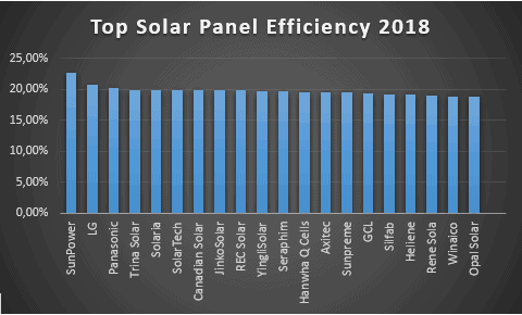 bar chart to show the most efficient solar panels released by different manufacturers during 2018
