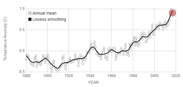 chart to show how the global temperature has increased over the years
