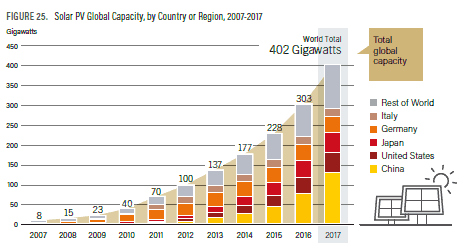 bar chart to show the global solar pv capacity by country or region between 2007-2017