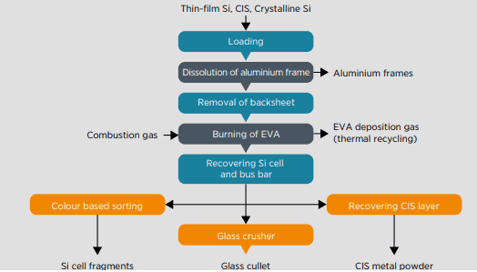 explanation of advanced recycling of materials using pyrolysis process