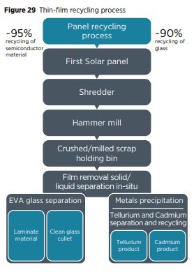 explanation of thin-film recycling process