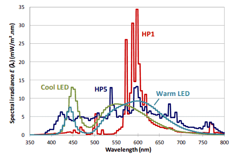 chart to explain spectrum irradiance vs. wavelength ranges of light in different led and metal halide lamps