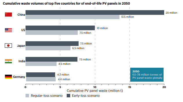 bar chart to show the cumulative waste volumes of top five countries for of end-of-life pv panels in 2050