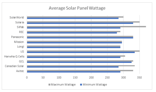 bar chart to show the average solar panel wattage