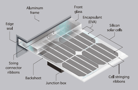 explanation of all the components that make up a solar panel