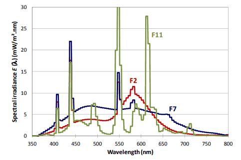 chart to explain the spectrum irradiance vs. wavelength ranges of light in different fluorescent lamps