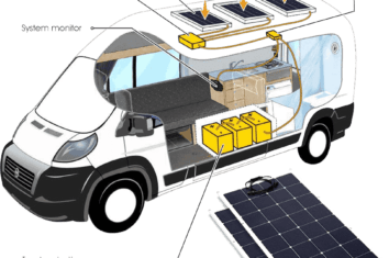 best rv solar panel kits featured image