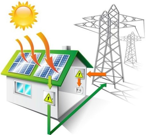 Small diagram of a house with small solar panels and how the convert sunlight to electricity