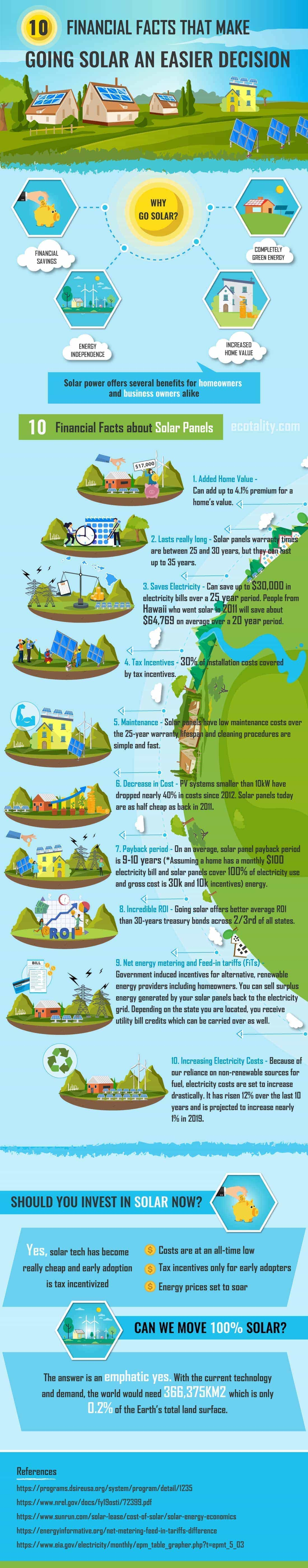 10 Financial Facts That Make Going Solar an Easier Decision -Infographic