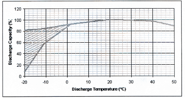 Diagram of the effect of temperature on the effective capacity of a Ni-MH battery