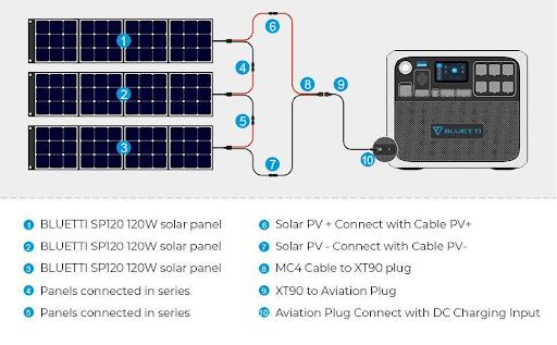 Bluetti and Solar panel