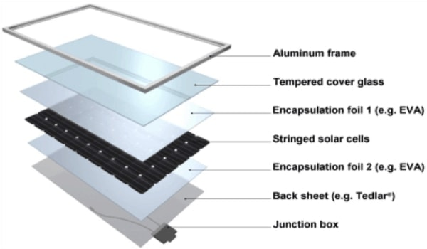Diagram showing the different layers of a solar panel and what they are called