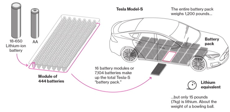 showing schematic of a Lithium-ion car battery pack