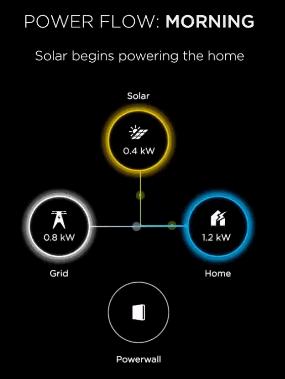 Power Flow: Morning