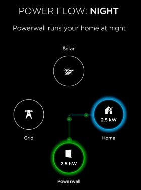 Power Flow: Night