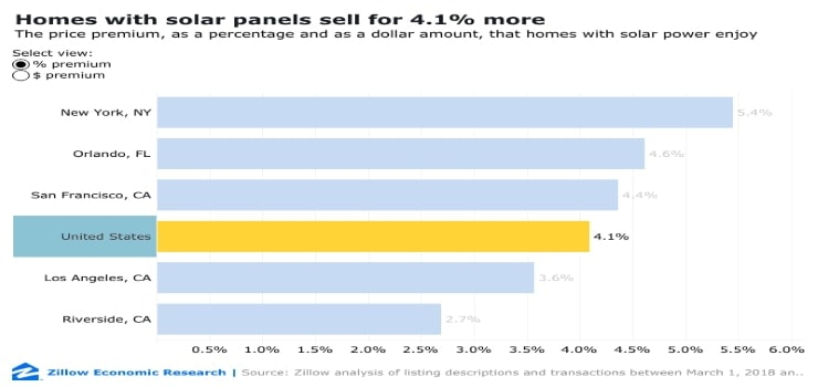 a bar chart to show the percentage increase that homes sell for in different parts of the United States