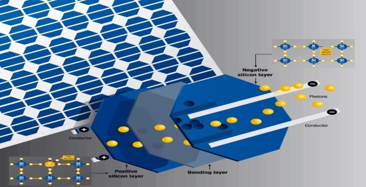 a small diagram to show the different parts and operations of solar cells