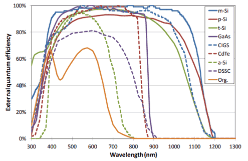 efficiency vs wavelengths of different solar panel technologies