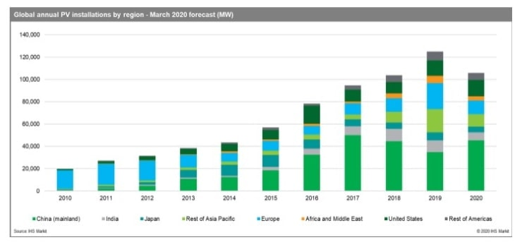 graph on global annual pv installations by region