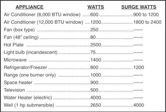 image showing a list of appliances and their respective wattages