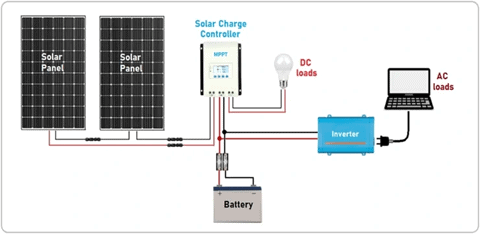 image showing wiring between components of a portable solar panel system