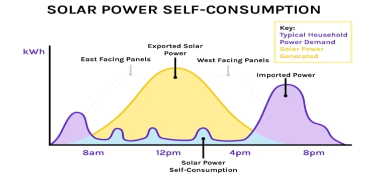 solar power self-consumption