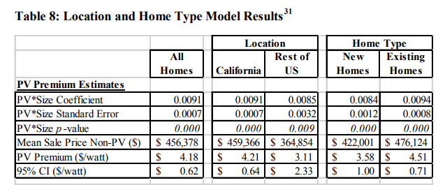 table 8 location and home type model results