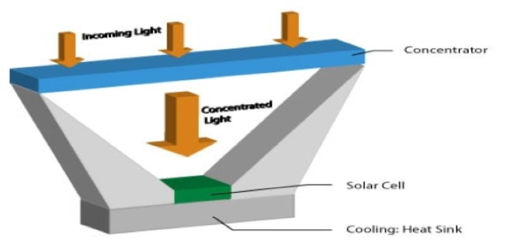 the schematic of a concentrated photovoltaic unit